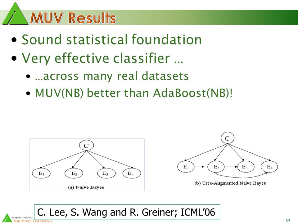 35 Sound statistical foundation Very effective classifier … … across many real datasets MUV(NB) better than AdaBoost(NB).