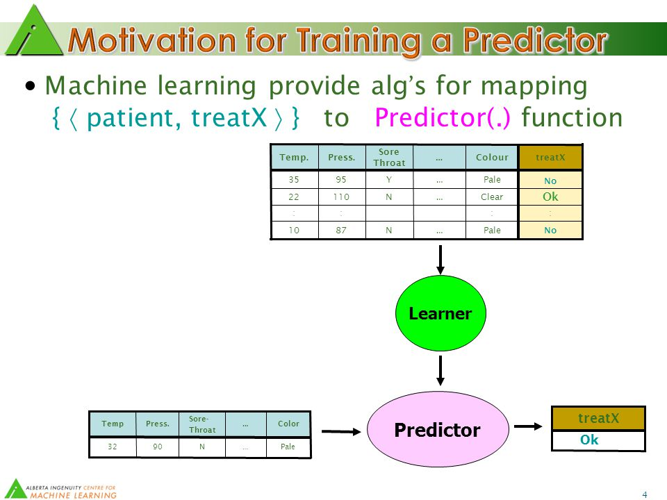 4 Machine learning provide alg ' s for mapping {  patient, treatX  } to Predictor(.) function Pale … N9032 Color … Sore- Throat Press.Temp Predictor treatX Ok Learner N N Y Sore Throat … … … … No Pale8710 :::: Ok Clear11022 No Pale9535 treatXColourPress.Temp.