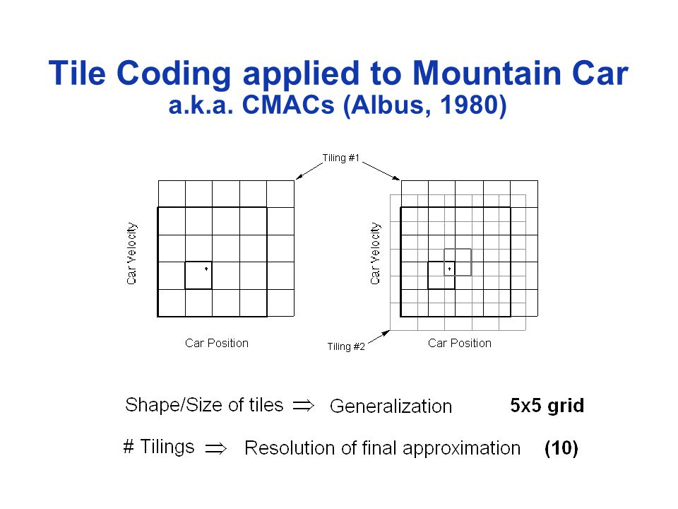 Tile Coding applied to Mountain Car a.k.a. CMACs (Albus, 1980)