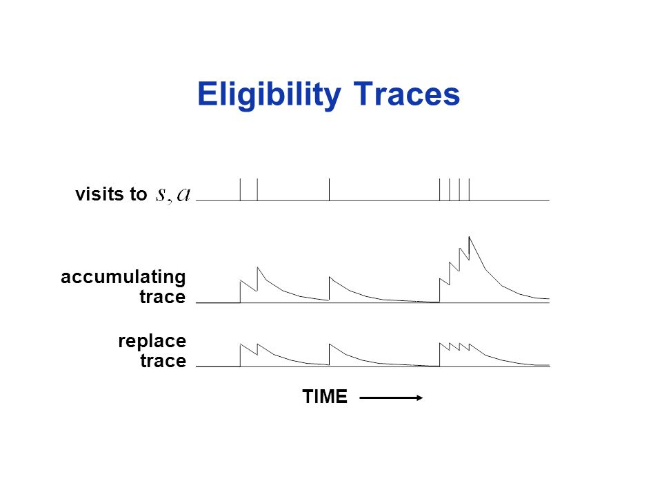 visits to Eligibility Traces TIME accumulating trace replace trace