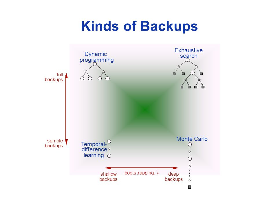 Kinds of Backups Dynamic programming Temporal- difference learning Monte Carlo Exhaustive search bootstrapping, full backups sample backups shallow backups deep backups