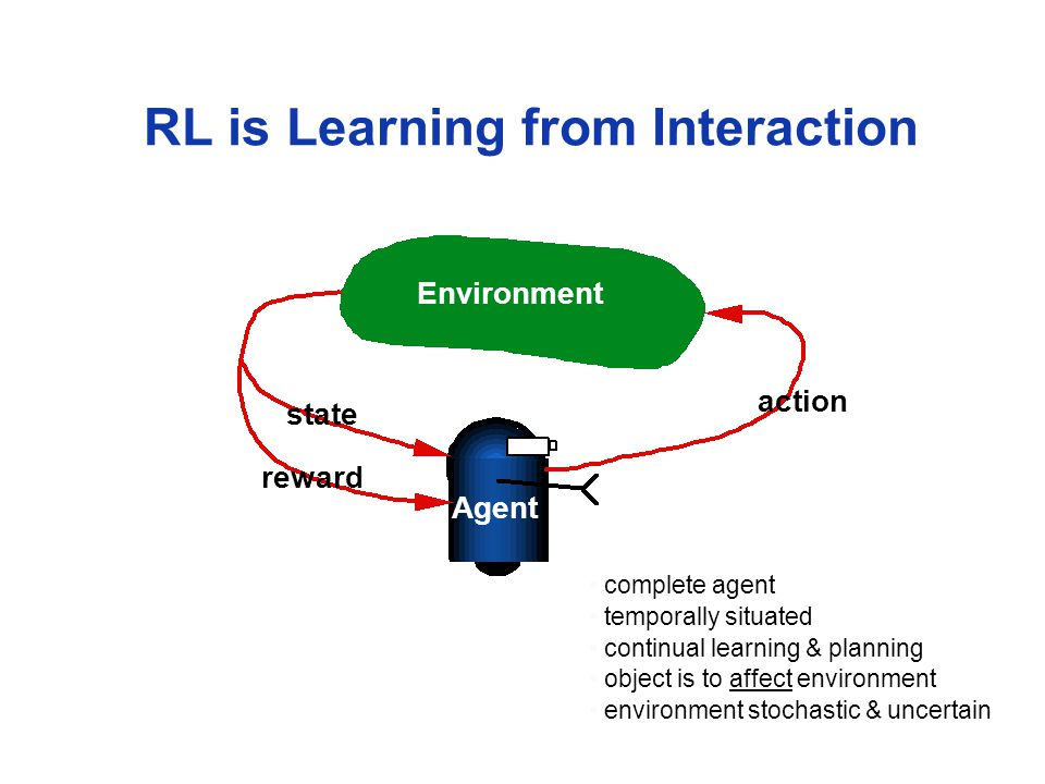 RL is Learning from Interaction Environment action state reward Agent complete agent temporally situated continual learning & planning object is to affect environment environment stochastic & uncertain