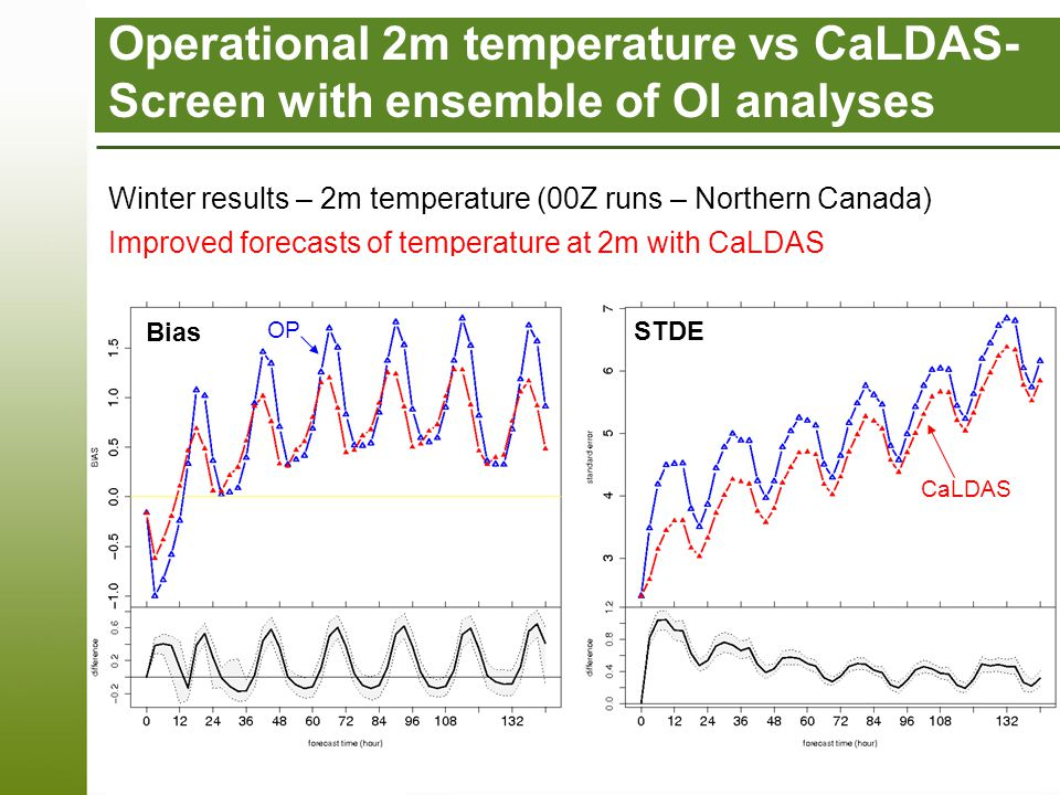 Page 15 – 13-05-09 Improved forecasts of temperature at 2m with CaLDAS Operational 2m temperature vs CaLDAS- Screen with ensemble of OI analyses Winter results – 2m temperature (00Z runs – Northern Canada) Bias STDE CaLDAS OP