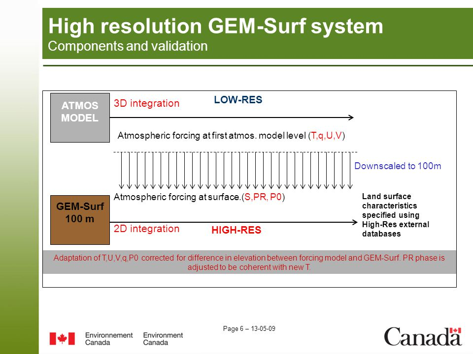 Page 6 – 13-05-09 High resolution GEM-Surf system Components and validation ATMOS MODEL Atmospheric forcing at first atmos.