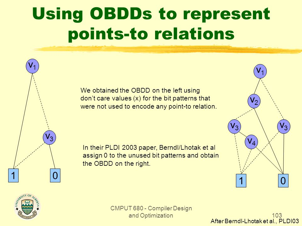 CMPUT 680 - Compiler Design and Optimization103 Using OBDDs to represent points-to relations v1v1 v3v3 10 v1v1 v3v3 10 v2v2 v3v3 v4v4 We obtained the OBDD on the left using don't care values (x) for the bit patterns that were not used to encode any point-to relation.