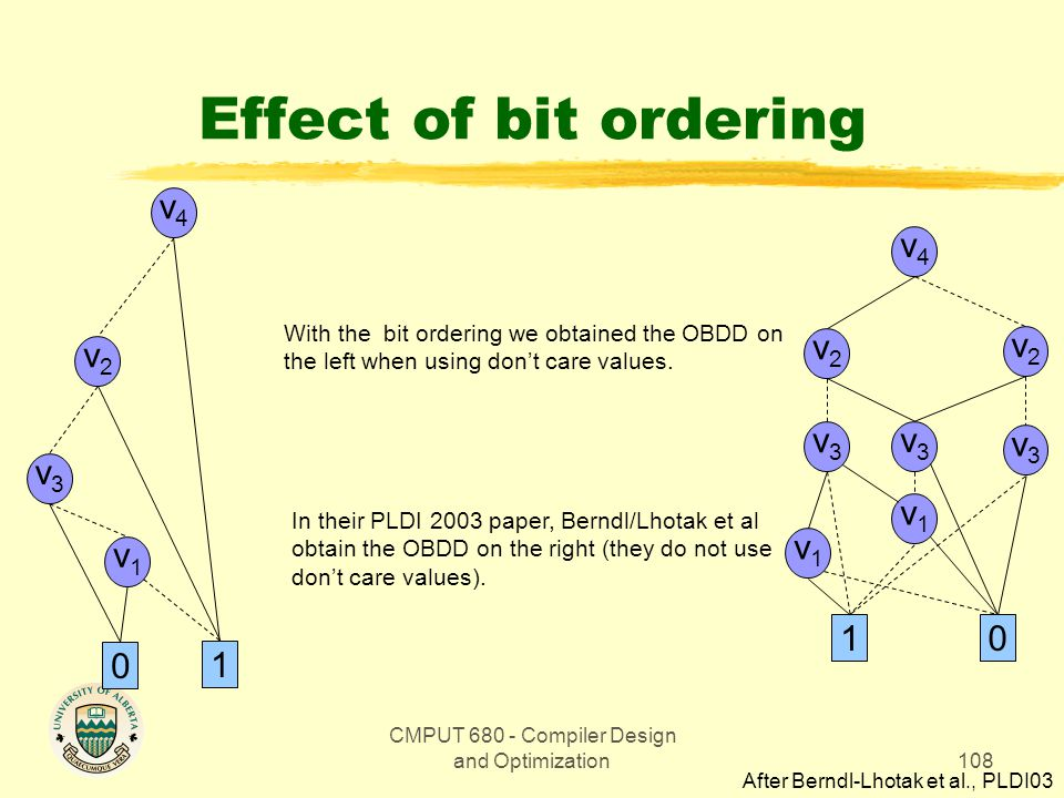CMPUT 680 - Compiler Design and Optimization108 Effect of bit ordering With the bit ordering we obtained the OBDD on the left when using don't care values.