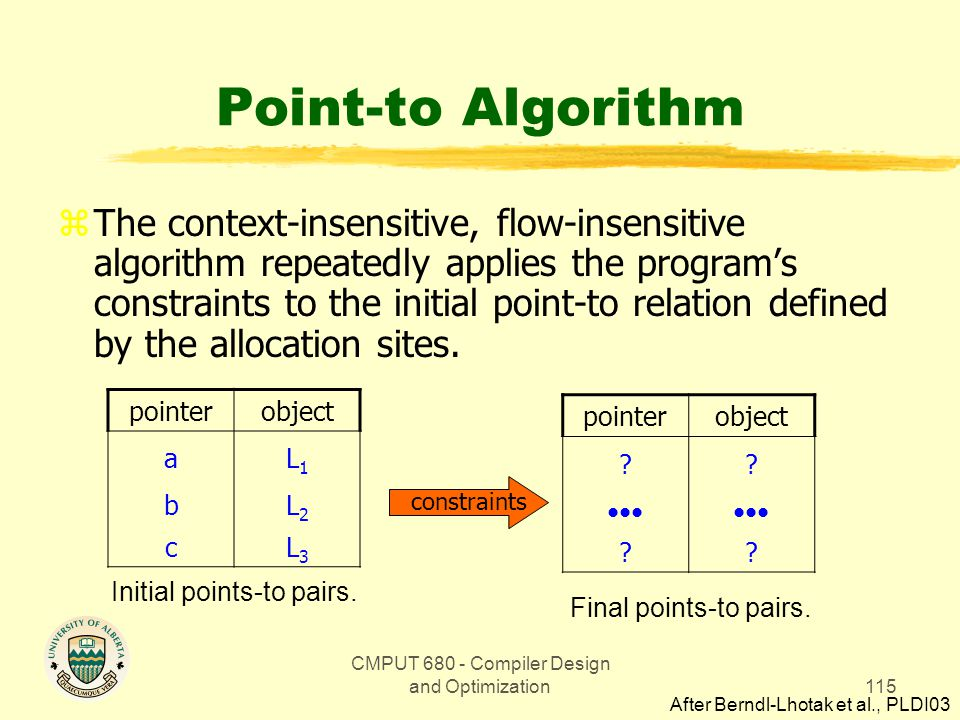 CMPUT 680 - Compiler Design and Optimization115 Point-to Algorithm zThe context-insensitive, flow-insensitive algorithm repeatedly applies the program's constraints to the initial point-to relation defined by the allocation sites.