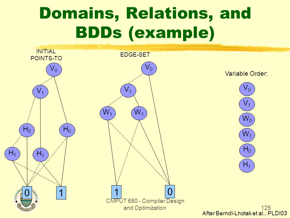 CMPUT 680 - Compiler Design and Optimization125 Domains, Relations, and BDDs (example) INITIAL POINTS-TO V0V0 V1V1 W1W1 0 1 W1W1 EDGE-SET Variable Order: V0V0 V1V1 W0W0 W1W1 H0H0 H1H1 V0V0 H1H1 1 H0H0 H0H0 0 V1V1 H1H1 After Berndl-Lhotak et al., PLDI03