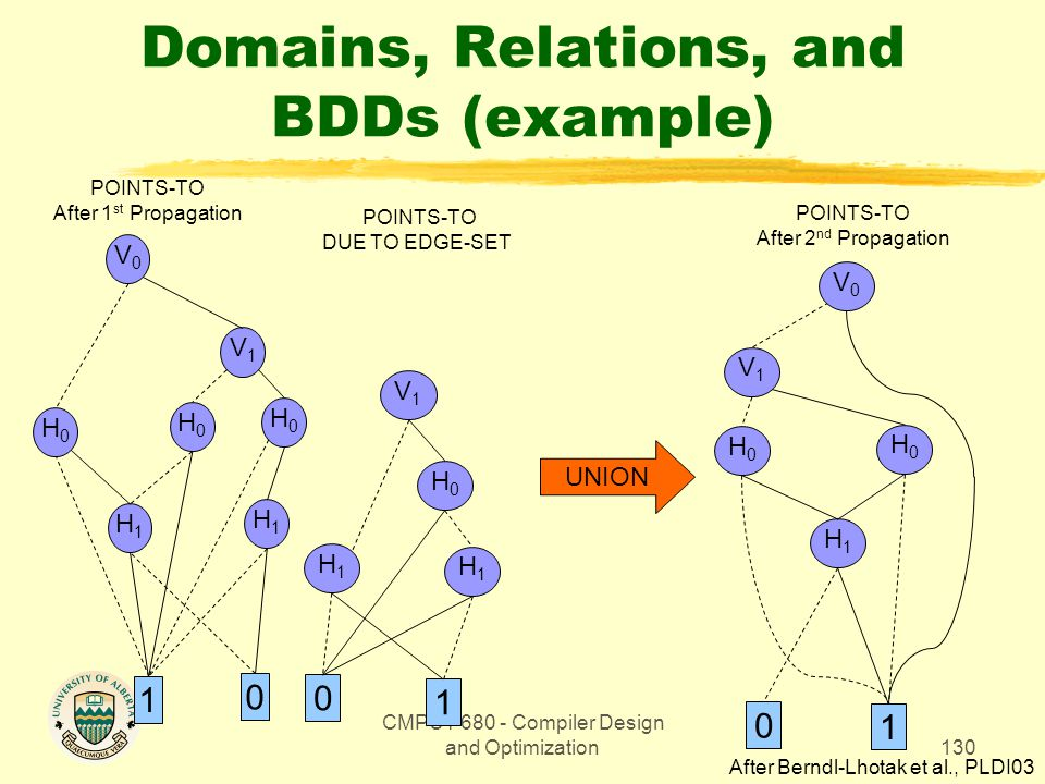 CMPUT 680 - Compiler Design and Optimization130 Domains, Relations, and BDDs (example) UNION V0V0 V1V1 H0H0 1 0 H0H0 POINTS-TO DUE TO EDGE-SET POINTS-TO After 2 nd Propagation V1V1 H1H1 H0H0 H1H1 1 0 H1H1 After Berndl-Lhotak et al., PLDI03 V0V0 V1V1 H0H0 H1H1 1 0 H0H0 H1H1 H0H0 POINTS-TO After 1 st Propagation