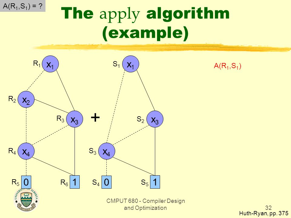 CMPUT 680 - Compiler Design and Optimization32 The apply algorithm (example) Huth-Ryan, pp.