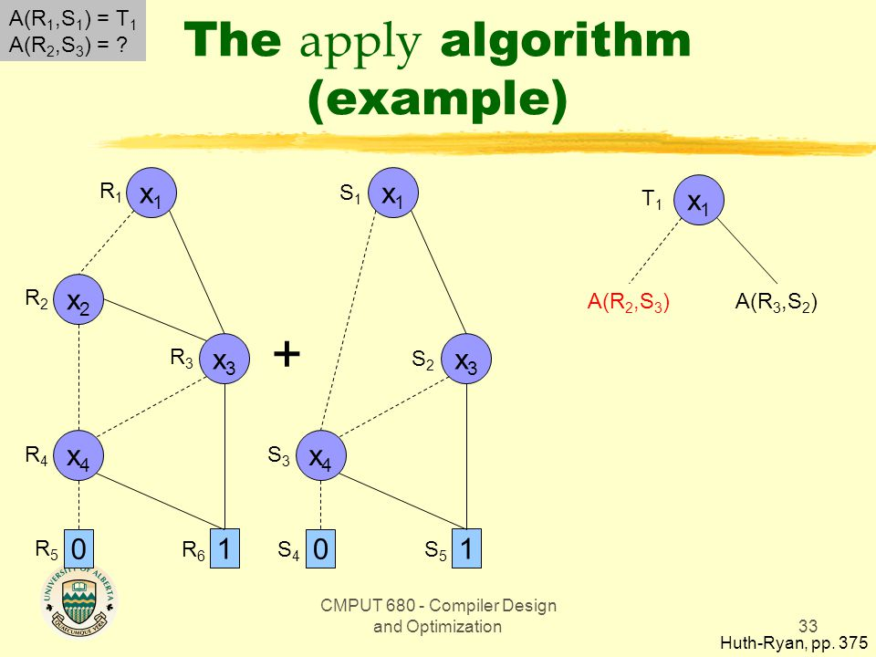 CMPUT 680 - Compiler Design and Optimization33 The apply algorithm (example) Huth-Ryan, pp.