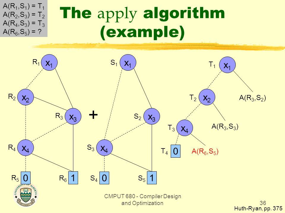 CMPUT 680 - Compiler Design and Optimization36 The apply algorithm (example) Huth-Ryan, pp.