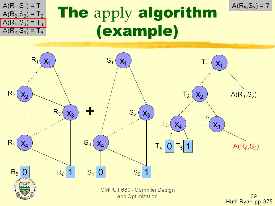 CMPUT 680 - Compiler Design and Optimization39 The apply algorithm (example) Huth-Ryan, pp.
