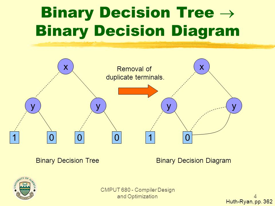 CMPUT 680 - Compiler Design and Optimization4 Binary Decision Tree  Binary Decision Diagram x y 1 0 y 0 0 Binary Decision Tree x y 1 0 y Removal of duplicate terminals.