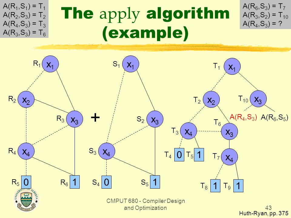 CMPUT 680 - Compiler Design and Optimization43 The apply algorithm (example) Huth-Ryan, pp.