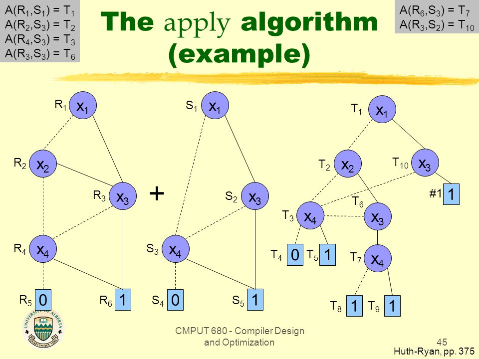 CMPUT 680 - Compiler Design and Optimization45 The apply algorithm (example) Huth-Ryan, pp.