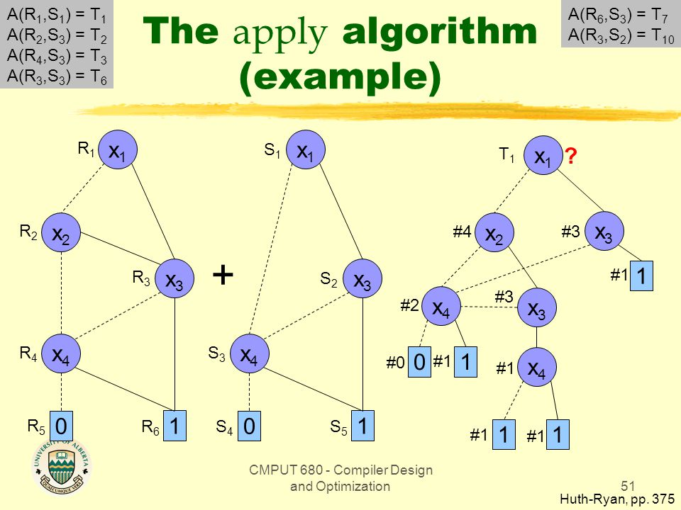 CMPUT 680 - Compiler Design and Optimization51 The apply algorithm (example) Huth-Ryan, pp.