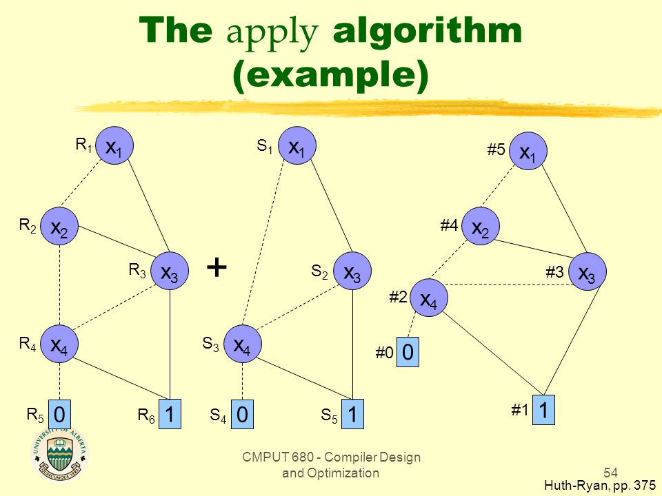CMPUT 680 - Compiler Design and Optimization54 The apply algorithm (example) Huth-Ryan, pp.