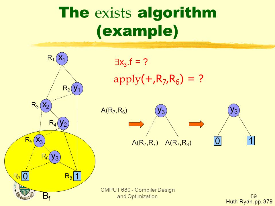 CMPUT 680 - Compiler Design and Optimization59 The exists algorithm (example) BfBf  x 3.f = .