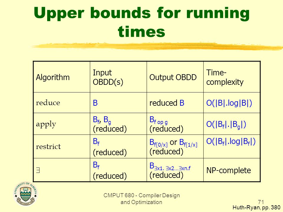 CMPUT 680 - Compiler Design and Optimization71 Upper bounds for running times Algorithm Input OBDD(s) Output OBDD Time- complexity reduce Breduced BO(|B|.log|B|) apply B f, B g (reduced) B f op g (reduced) O(|B f |.|B g |) restrict B f (reduced) B f[0/x] or B f[1/x] (reduced) O(|B f |.log|B f |)  B f (reduced) B  x1.