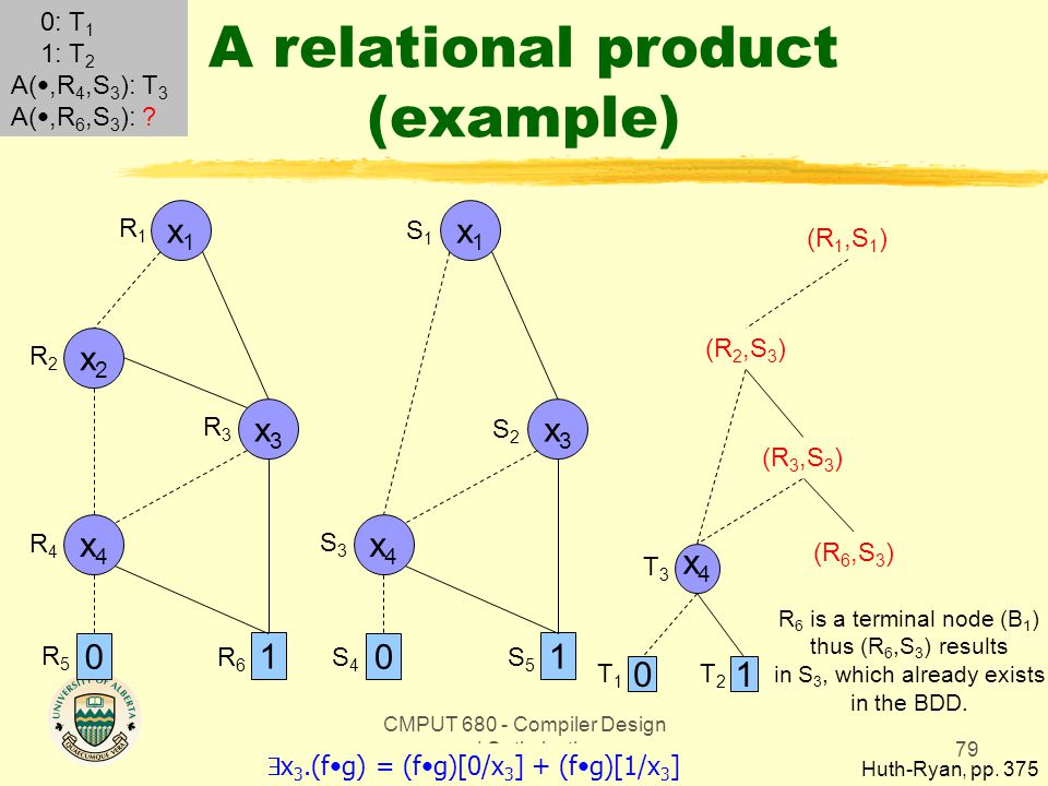 CMPUT 680 - Compiler Design and Optimization79 A relational product (example) Huth-Ryan, pp.