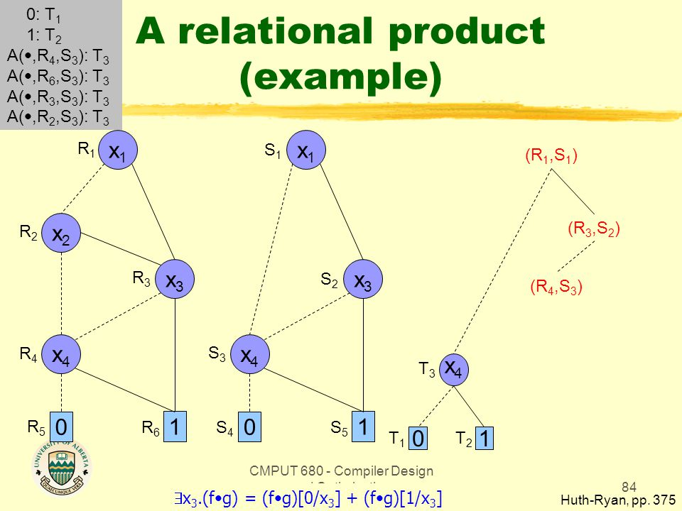 CMPUT 680 - Compiler Design and Optimization84 A relational product (example) Huth-Ryan, pp.