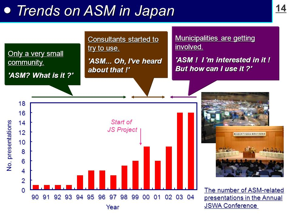 14 ● Trends on ASM in Japan Only a very small community.