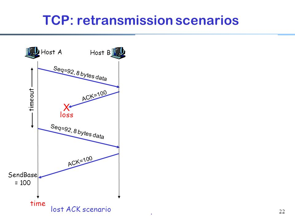 22 SendBase = 120 TCP: retransmission scenarios Host A Seq=100, 20 bytes data ACK=100 time premature timeout Host B Seq=92, 8 bytes data ACK=120 Seq=92, 8 bytes data Seq=92 timeout ACK=120 Host A Seq=92, 8 bytes data ACK=100 loss timeout lost ACK scenario Host B X Seq=92, 8 bytes data ACK=100 time Seq=92 timeout SendBase = 100 SendBase = 120 Sendbase = 100