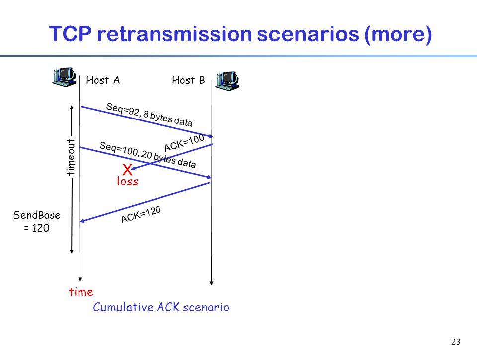 23 TCP retransmission scenarios (more) Host A Seq=92, 8 bytes data ACK=100 loss timeout Cumulative ACK scenario Host B X Seq=100, 20 bytes data ACK=120 time SendBase = 120