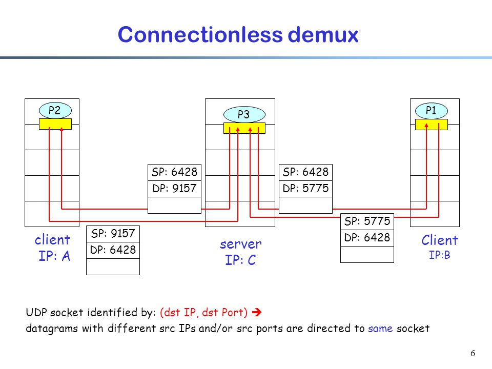 6 Connectionless demux Client IP:B P2 client IP: A P1 P3 server IP: C SP: 6428 DP: 9157 SP: 6428 DP: 5775 SP: 5775 DP: 6428 SP: 9157 DP: 6428 UDP socket identified by: (dst IP, dst Port)  datagrams with different src IPs and/or src ports are directed to same socket