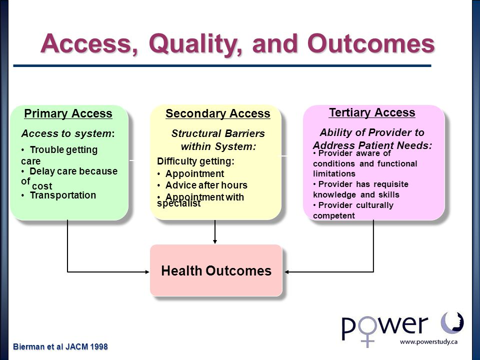 Access, Quality, and Outcomes Primary Access Access to system: Trouble getting care Secondary Access Structural Barriers within System: Difficulty getting: Appointment Advice after hours Appointment with specialist Health Outcomes Tertiary Access Ability of Provider to Address Patient Needs: Delay care because of Transportation cost Bierman et al JACM 1998 Provider aware of conditions and functional limitations Provider has requisite knowledge and skills Provider culturally competent