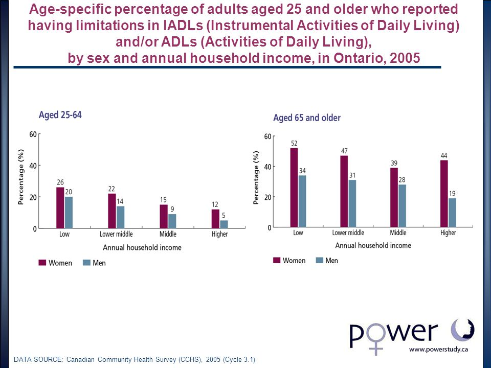 Age-specific percentage of adults aged 25 and older who reported having limitations in IADLs (Instrumental Activities of Daily Living) and/or ADLs (Activities of Daily Living), by sex and annual household income, in Ontario, 2005 DATA SOURCE: Canadian Community Health Survey (CCHS), 2005 (Cycle 3.1)
