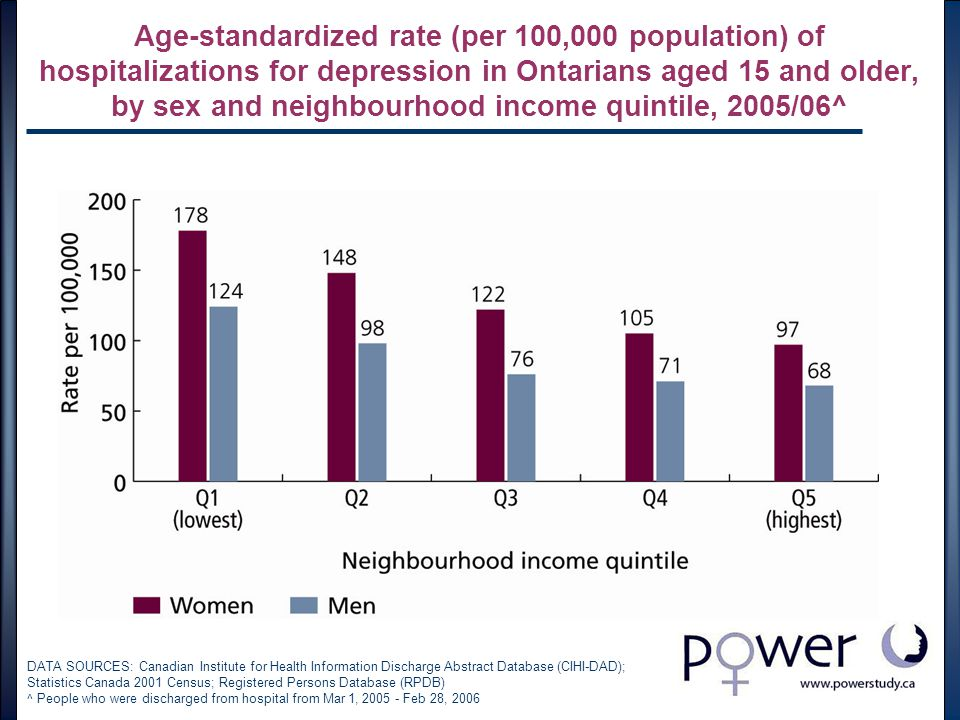 Age-standardized rate (per 100,000 population) of hospitalizations for depression in Ontarians aged 15 and older, by sex and neighbourhood income quintile, 2005/06^ DATA SOURCES: Canadian Institute for Health Information Discharge Abstract Database (CIHI-DAD); Statistics Canada 2001 Census; Registered Persons Database (RPDB) ^ People who were discharged from hospital from Mar 1, 2005 - Feb 28, 2006