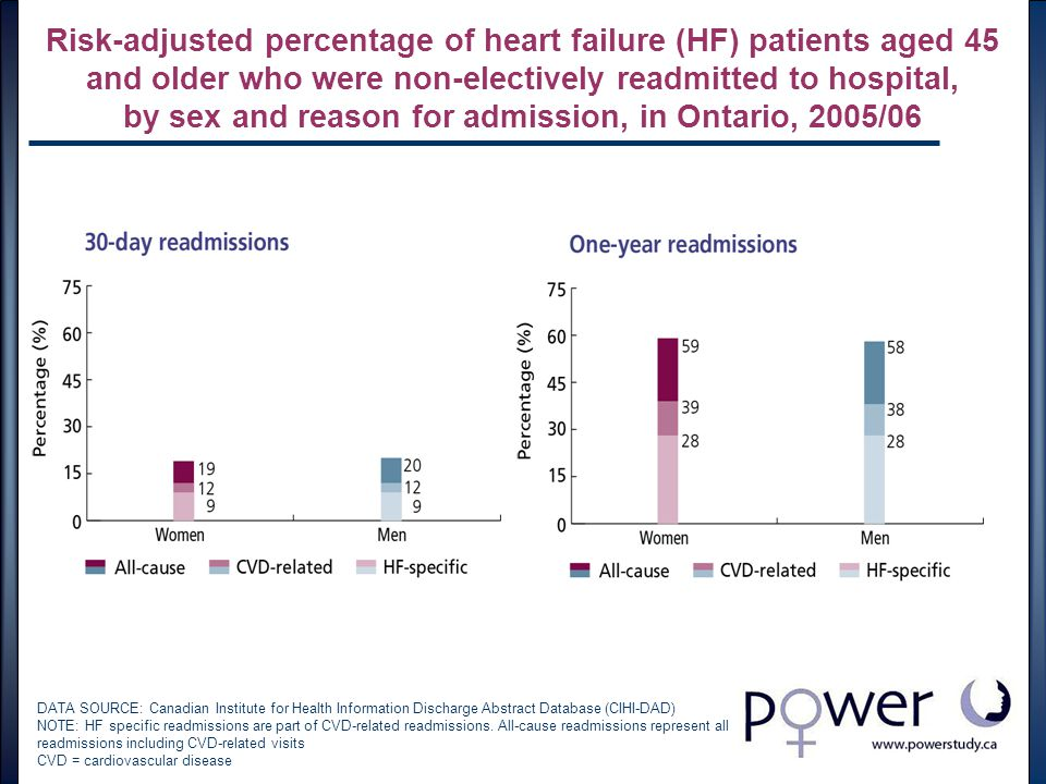 Risk-adjusted percentage of heart failure (HF) patients aged 45 and older who were non-electively readmitted to hospital, by sex and reason for admission, in Ontario, 2005/06 DATA SOURCE: Canadian Institute for Health Information Discharge Abstract Database (CIHI-DAD) NOTE: HF specific readmissions are part of CVD-related readmissions.