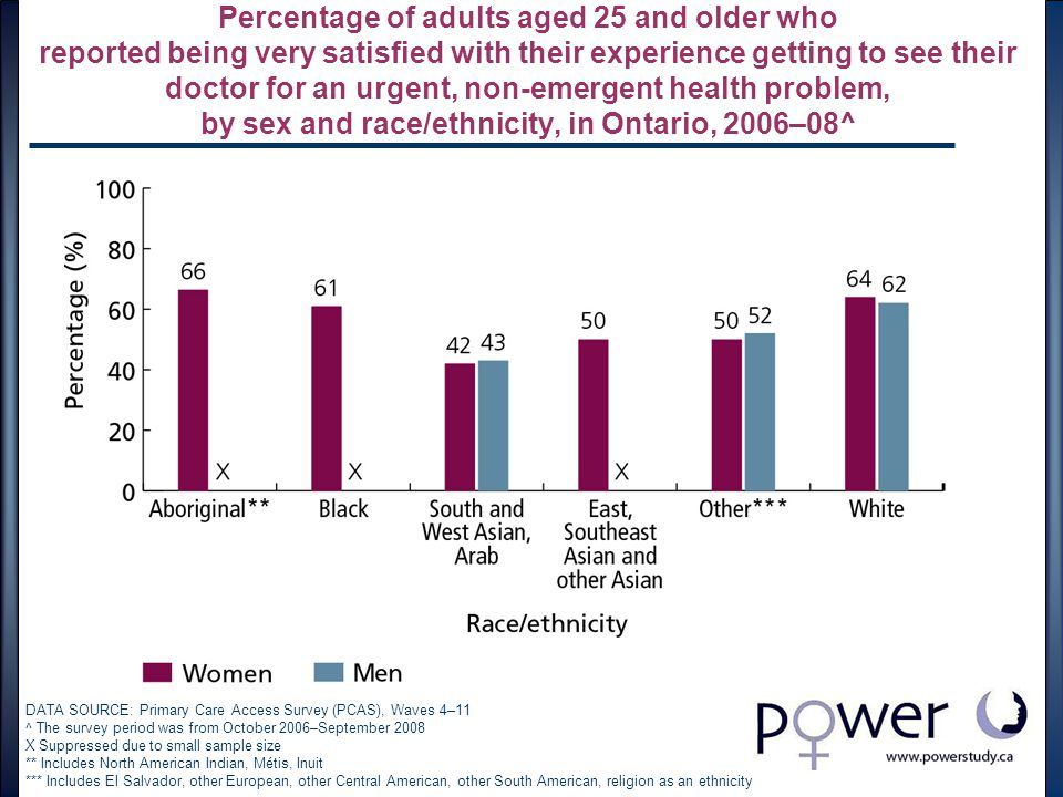 Percentage of adults aged 25 and older who reported being very satisfied with their experience getting to see their doctor for an urgent, non-emergent health problem, by sex and race/ethnicity, in Ontario, 2006–08^ DATA SOURCE: Primary Care Access Survey (PCAS), Waves 4–11 ^ The survey period was from October 2006–September 2008 X Suppressed due to small sample size ** Includes North American Indian, Métis, Inuit *** Includes El Salvador, other European, other Central American, other South American, religion as an ethnicity