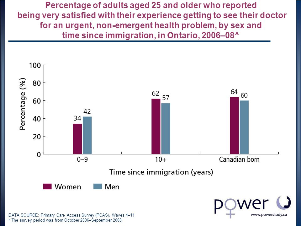 Percentage of adults aged 25 and older who reported being very satisfied with their experience getting to see their doctor for an urgent, non-emergent health problem, by sex and time since immigration, in Ontario, 2006–08^ DATA SOURCE: Primary Care Access Survey (PCAS), Waves 4–11 ^ The survey period was from October 2006–September 2008