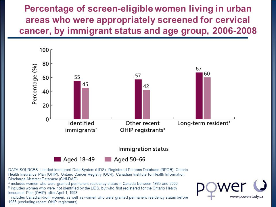 Percentage of screen-eligible women living in urban areas who were appropriately screened for cervical cancer, by immigrant status and age group, 2006-2008 DATA SOURCES: Landed Immigrant Data System (LIDS); Registered Persons Database (RPDB); Ontario Health Insurance Plan (OHIP); Ontario Cancer Registry (OCR); Canadian Institute for Health Information Discharge Abstract Database (CIHI-DAD) ^ includes women who were granted permanent residency status in Canada between 1985 and 2000 ¥ includes women who were not identified by the LIDS, but who first registered for the Ontario Health Insurance Plan (OHIP) after April 1, 1993 † includes Canadian-born women, as well as women who were granted permanent residency status before 1985 (excluding recent OHIP registrants)