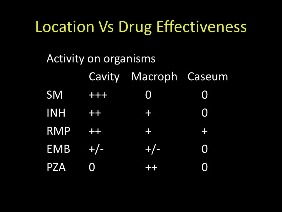 Location Vs Drug Effectiveness Activity on organisms CavityMacrophCaseum SM+++00 INH+++0 RMP++++ EMB+/-+/-0 PZA0++0