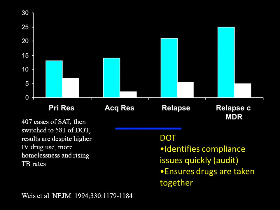 407 cases of SAT, then switched to 581 of DOT, results are despite higher IV drug use, more homelessness and rising TB rates Weis et al NEJM 1994;330:1179-1184 DOT Identifies compliance issues quickly (audit) Ensures drugs are taken together