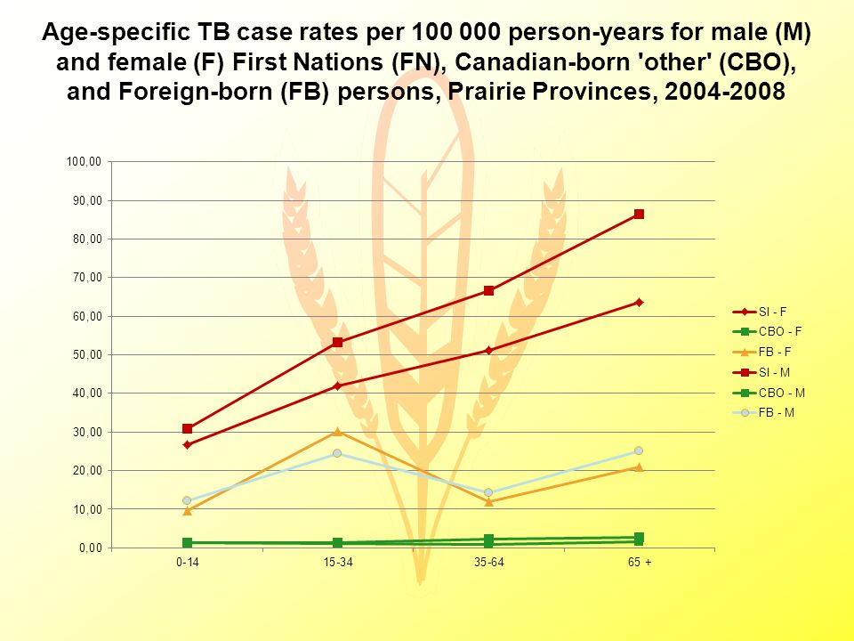 Age-specific TB case rates per 100 000 person-years for male (M) and female (F) First Nations (FN), Canadian-born other (CBO), and Foreign-born (FB) persons, Prairie Provinces, 2004-2008