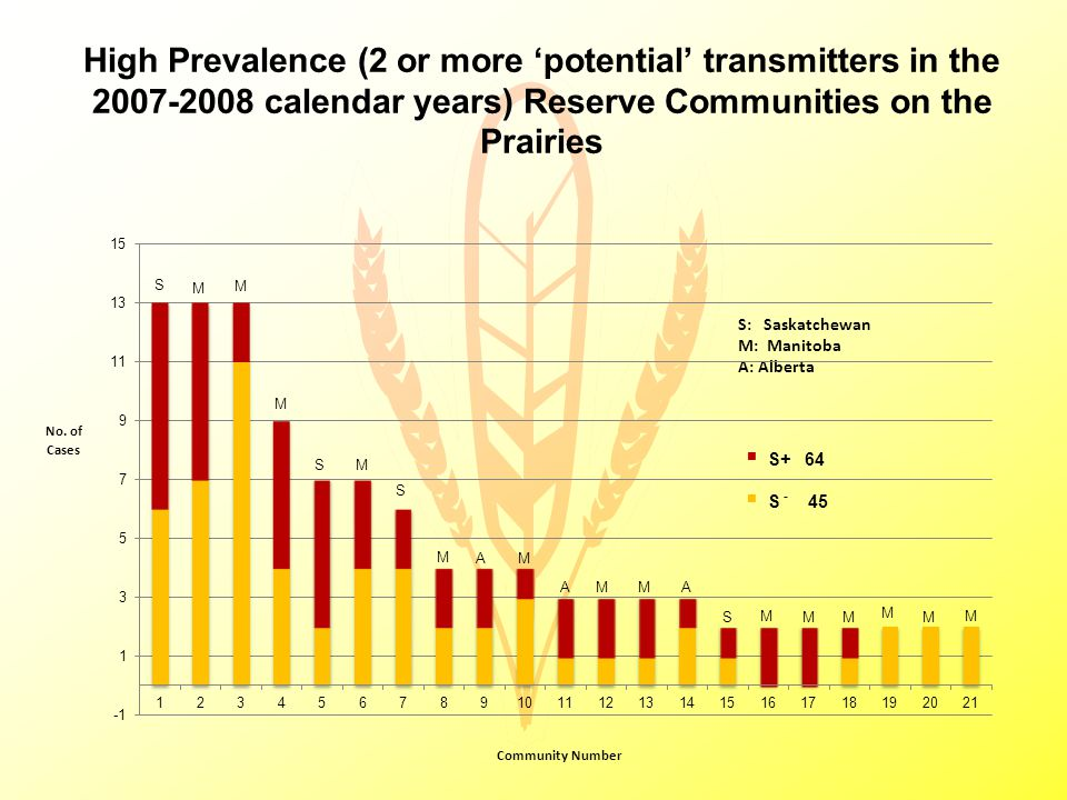 High Prevalence (2 or more 'potential' transmitters in the 2007-2008 calendar years) Reserve Communities on the Prairies No.