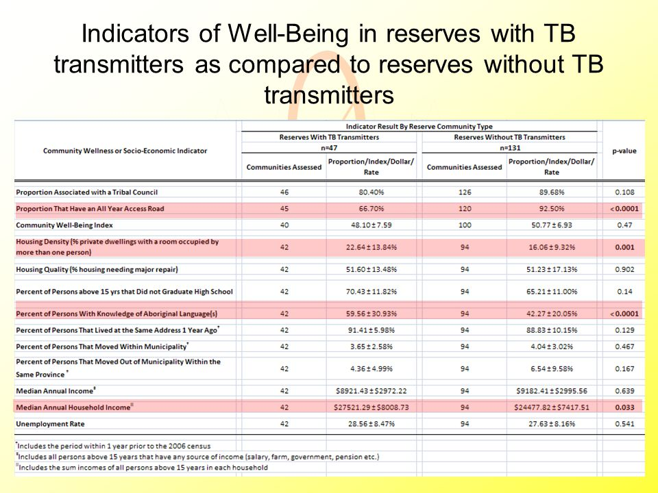 Indicators of Well-Being in reserves with TB transmitters as compared to reserves without TB transmitters