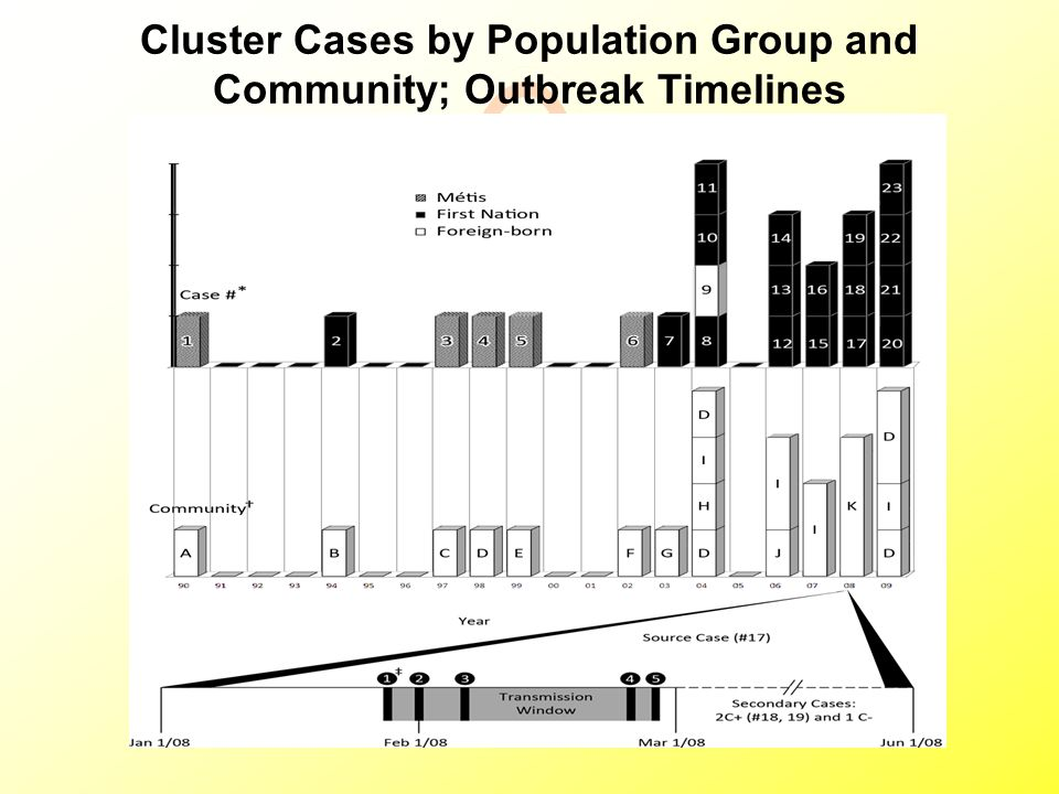 Cluster Cases by Population Group and Community; Outbreak Timelines
