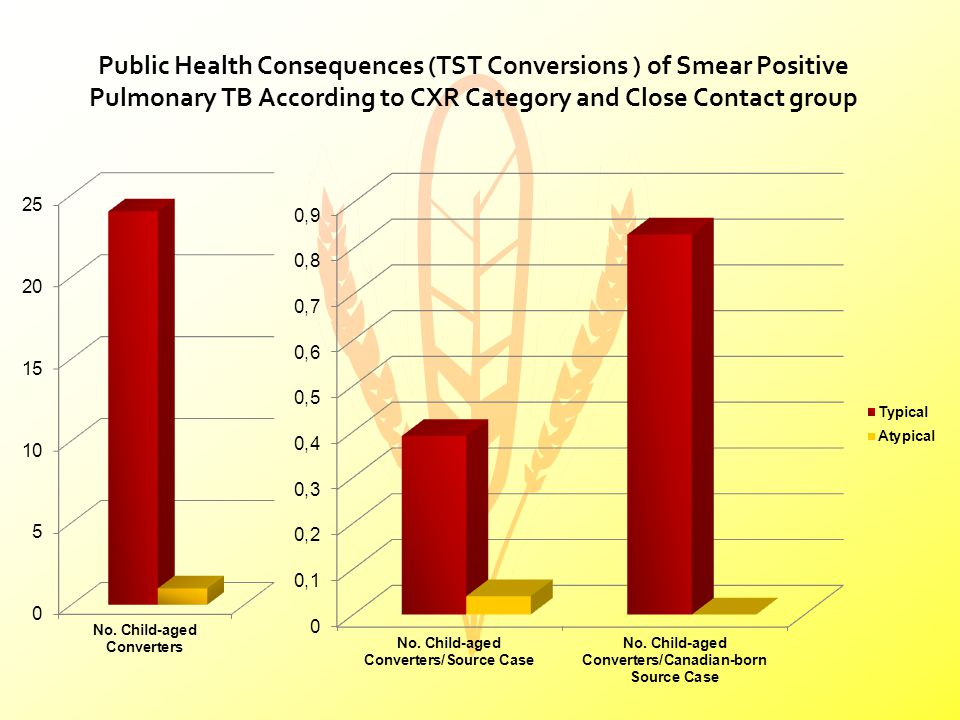 Public Health Consequences (TST Conversions ) of Smear Positive Pulmonary TB According to CXR Category and Close Contact group