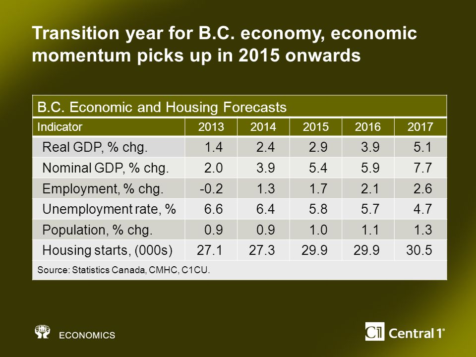 B.C. Economic and Housing Forecasts Indicator20132014201520162017 Real GDP, % chg.