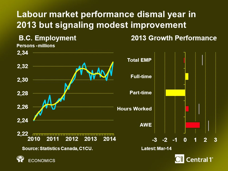 Labour market performance dismal year in 2013 but signaling modest improvement Persons - millions Source: Statistics Canada, C1CU.