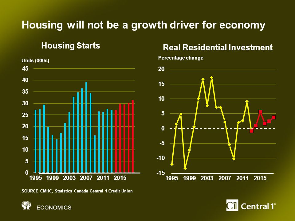 Housing will not be a growth driver for economy SOURCE CMHC, Statistics Canada Central 1 Credit Union Units (000s) Percentage change Housing Starts Real Residential Investment