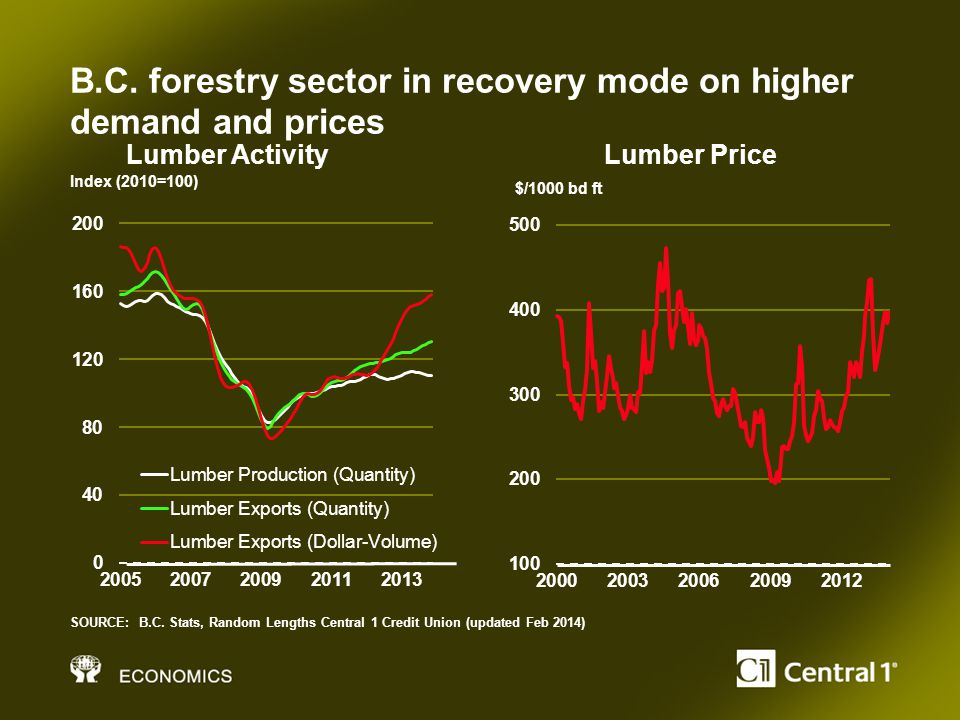 B.C. forestry sector in recovery mode on higher demand and prices SOURCE: B.C.