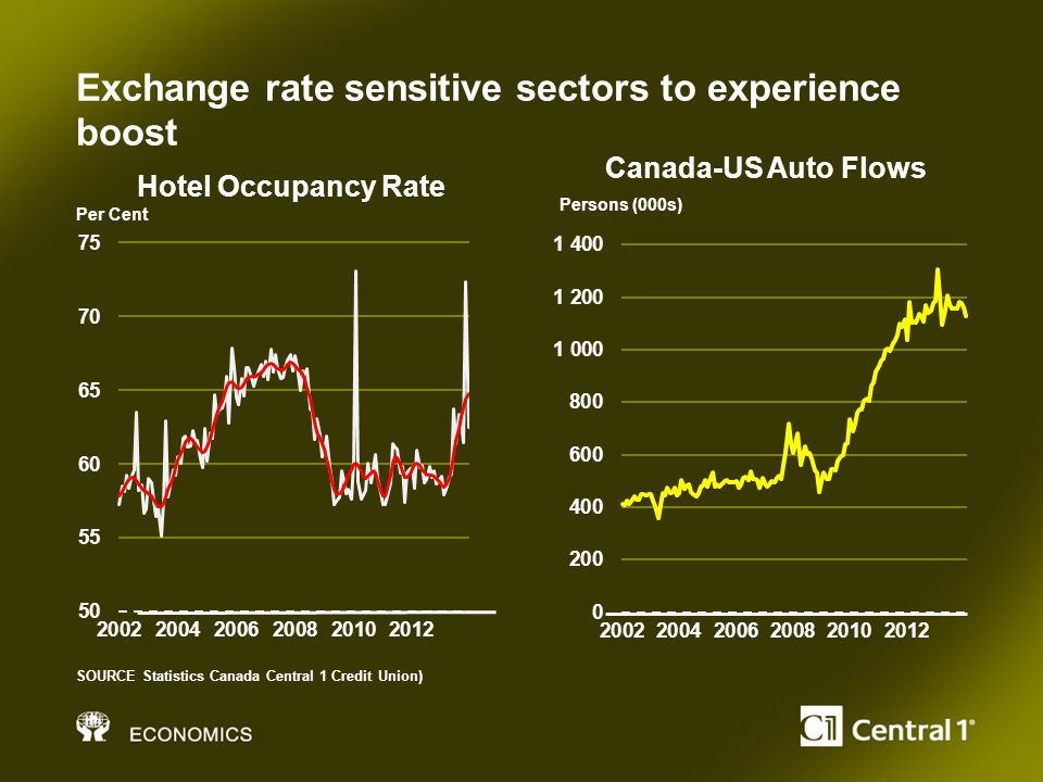 Exchange rate sensitive sectors to experience boost SOURCE Statistics Canada Central 1 Credit Union) Per Cent Persons (000s) Hotel Occupancy Rate Canada-US Auto Flows