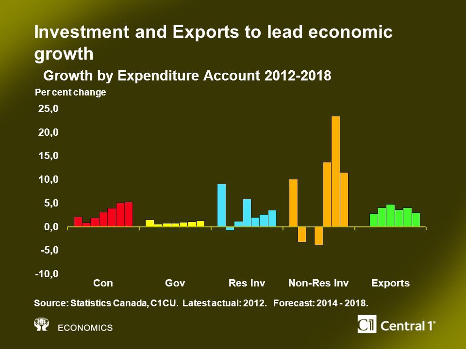 Investment and Exports to lead economic growth Per cent change Source: Statistics Canada, C1CU.